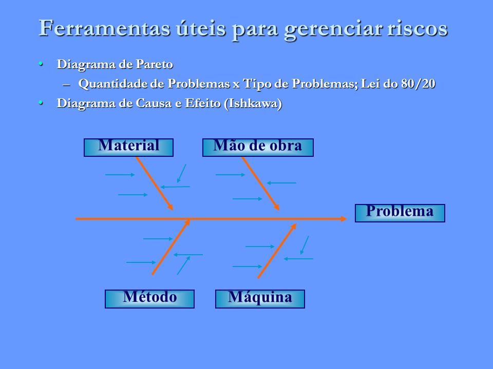 Ferramentas úteis para gerenciar riscos Diagrama de ParetoDiagrama de Pareto –Quantidade de Problemas x Tipo de Problemas; Lei do 80/20 Diagrama de Ca