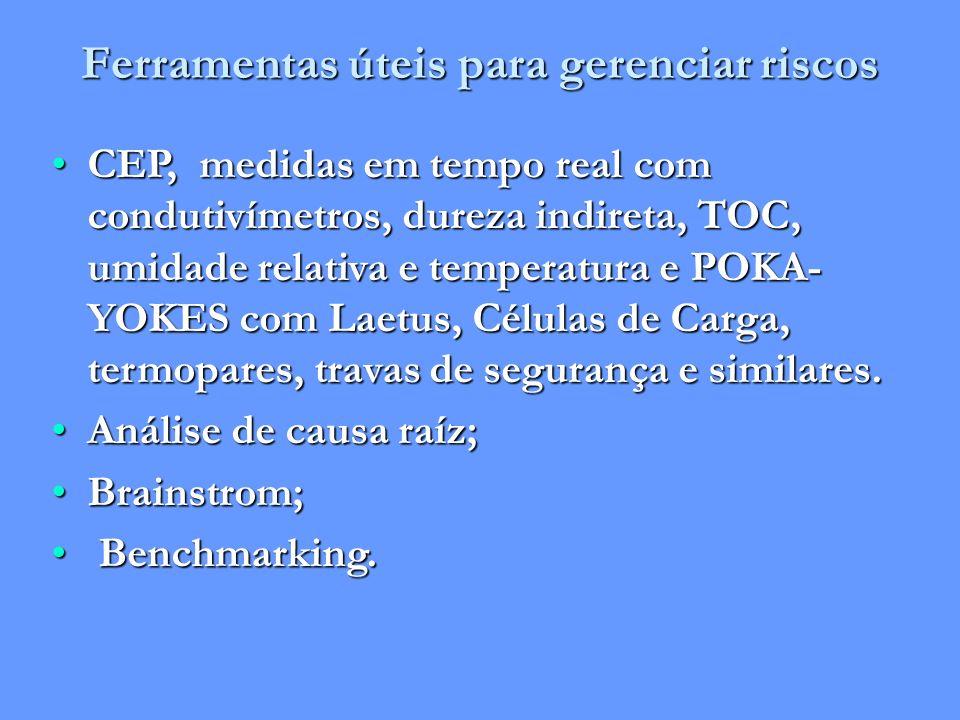 Ferramentas úteis para gerenciar riscos CEP, medidas em tempo real com condutivímetros, dureza indireta, TOC, umidade relativa e temperatura e POKA- Y