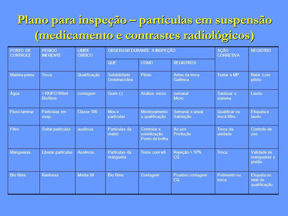 Plano para inspeção – partículas em suspensão (medicamento e contrastes radiológicos) PONTO DE CONTROLE PERIGO INERENTE LIMITE CRÍTICO OBSERVAR DURANT