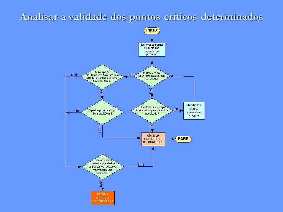 Analisar a validade dos pontos críticos determinados
