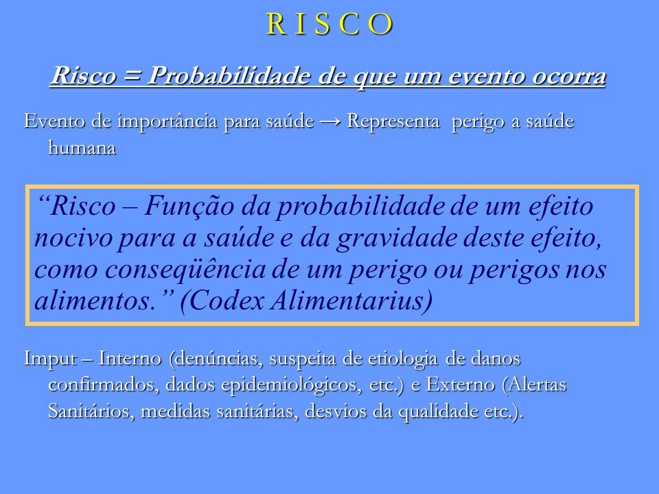 R I S C O Risco = Probabilidade de que um evento ocorra Evento de importância para saúde Representa perigo a saúde humana Imput – Interno (denúncias,