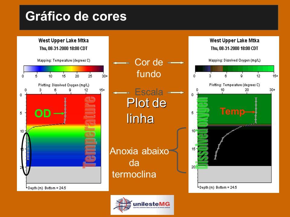 Gráfico de cores Cor de fundo OD Temp Plot de linha Escala Anoxia abaixo da termoclina