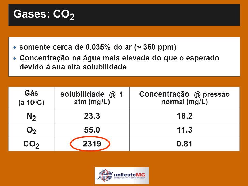 Gases: CO 2 somente cerca de 0.035% do ar (~ 350 ppm) Concentração na água mais elevada do que o esperado devido à sua alta solubilidade Gás (a 10 o C) solubilidade @ 1 atm (mg/L) Concentração @ pressão normal (mg/L) N2N2 23.318.2 O2O2 55.011.3 CO 2 23190.81