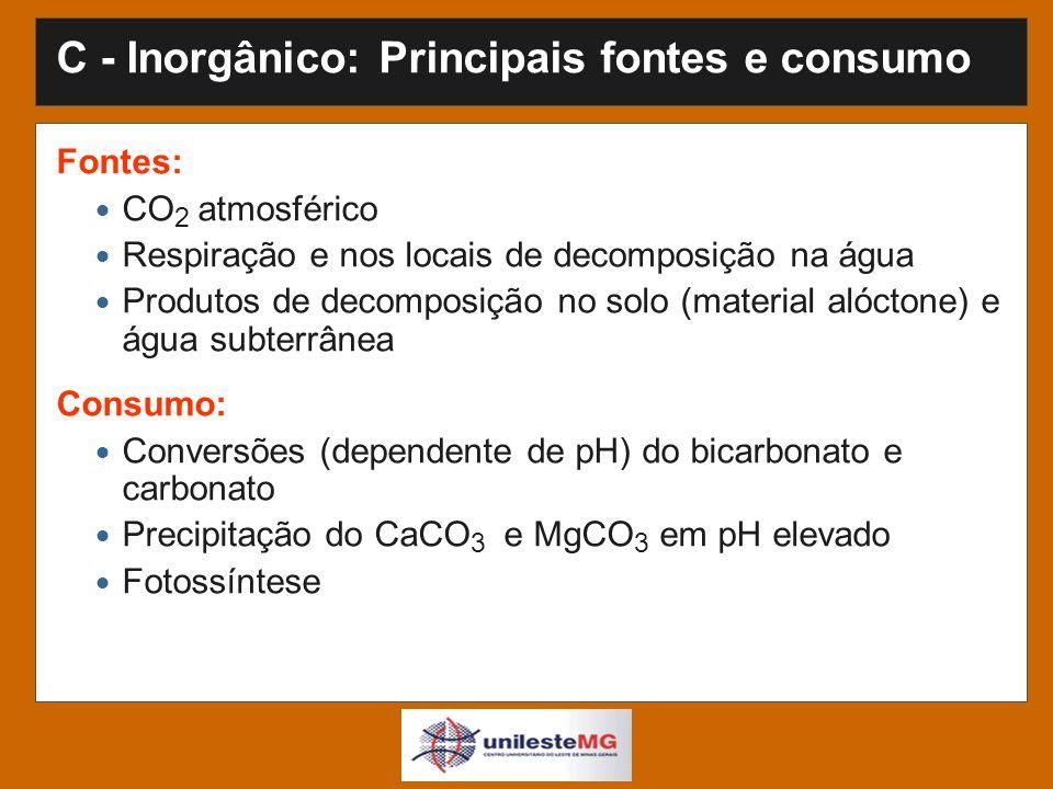 C - Inorgânico: Principais fontes e consumo Fontes: CO 2 atmosférico Respiração e nos locais de decomposição na água Produtos de decomposição no solo (material alóctone) e água subterrânea Consumo: Conversões (dependente de pH) do bicarbonato e carbonato Precipitação do CaCO 3 e MgCO 3 em pH elevado Fotossíntese