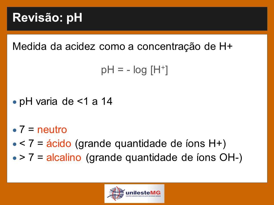 Revisão: pH Medida da acidez como a concentração de H+ pH varia de <1 a 14 7 = neutro < 7 = ácido (grande quantidade de íons H+) > 7 = alcalino (grande quantidade de íons OH-) pH = - log [H + ]