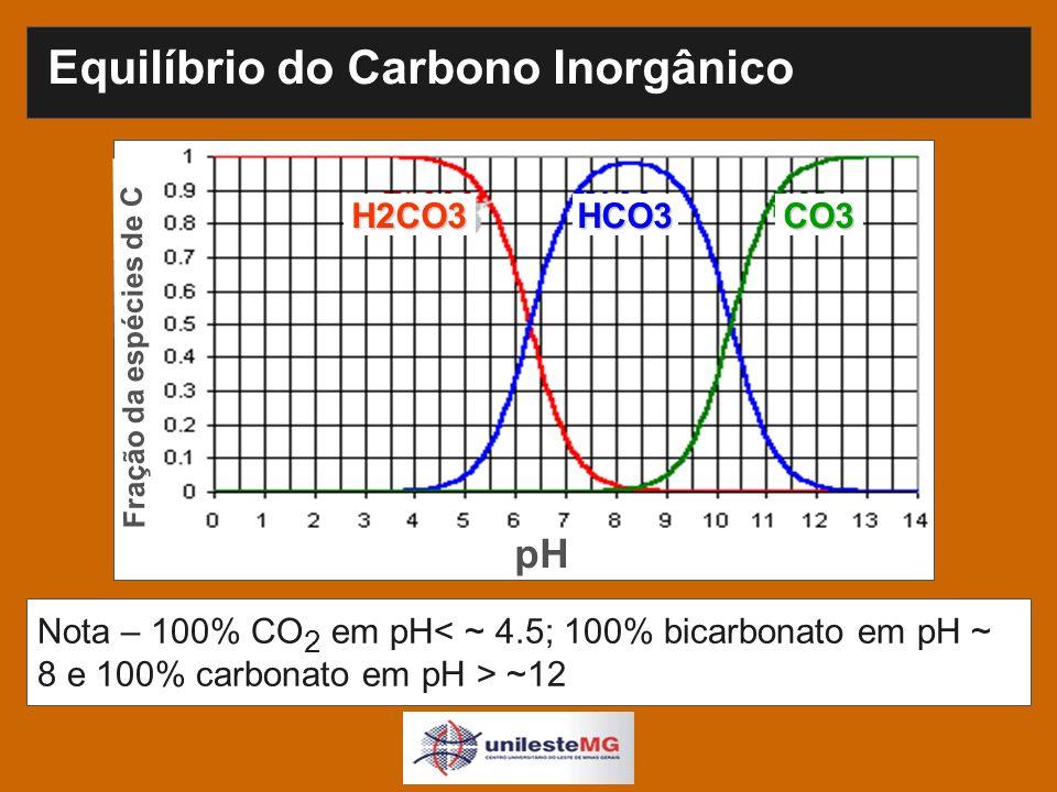 Equilíbrio do Carbono Inorgânico Nota – 100% CO 2 em pH ~12 H2CO3HCO3CO3 pH Fração da espécies de C