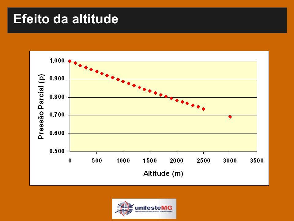Efeito da altitude