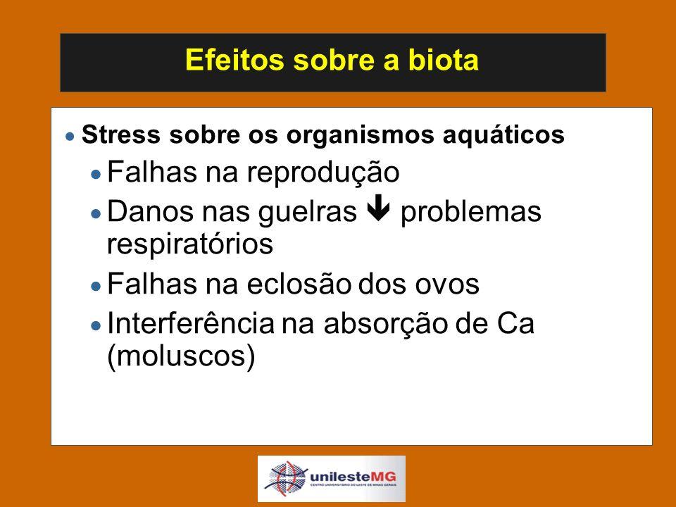 Efeitos sobre a biota Stress sobre os organismos aquáticos Falhas na reprodução Danos nas guelras problemas respiratórios Falhas na eclosão dos ovos Interferência na absorção de Ca (moluscos)