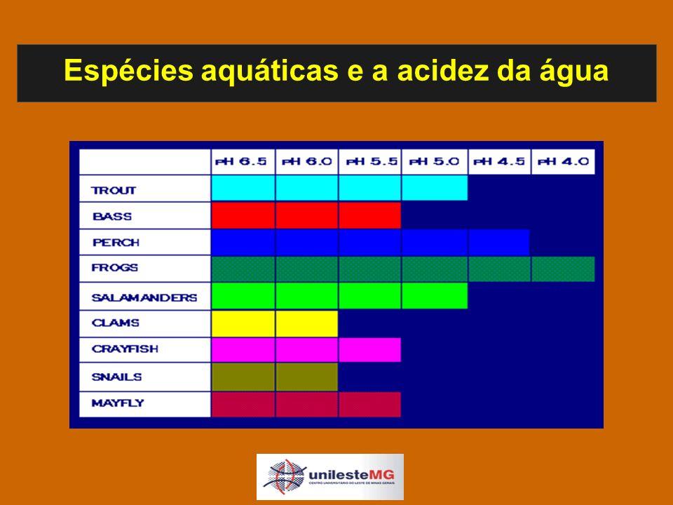Espécies aquáticas e a acidez da água