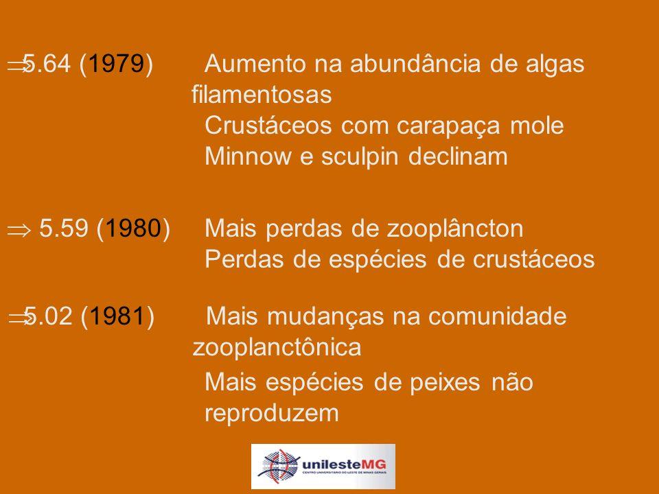 5.02 (1981)Mais mudanças na comunidade zooplanctônica 5.64 (1979)Aumento na abundância de algas filamentosas Crustáceos com carapaça mole Minnow e sculpin declinam 5.59 (1980)Mais perdas de zooplâncton Perdas de espécies de crustáceos Mais espécies de peixes não reproduzem