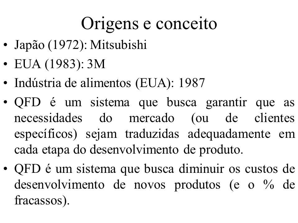 Origens e conceito Japão (1972): Mitsubishi EUA (1983): 3M Indústria de alimentos (EUA): 1987 QFD é um sistema que busca garantir que as necessidades