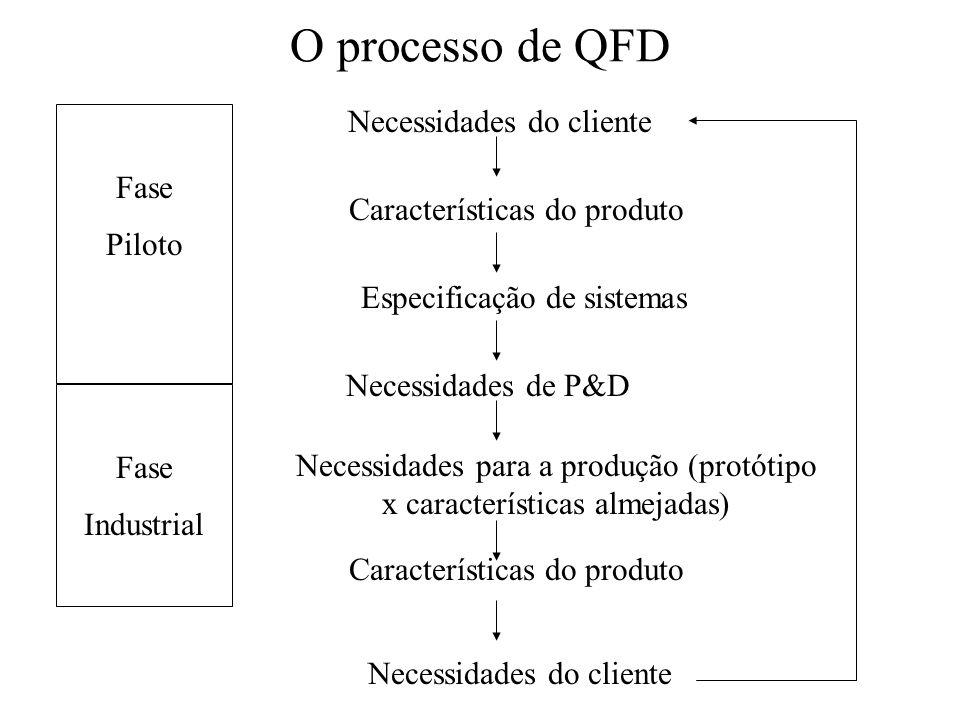 O processo de QFD Necessidades do cliente Características do produto Especificação de sistemas Necessidades de P&D Necessidades para a produção (protó