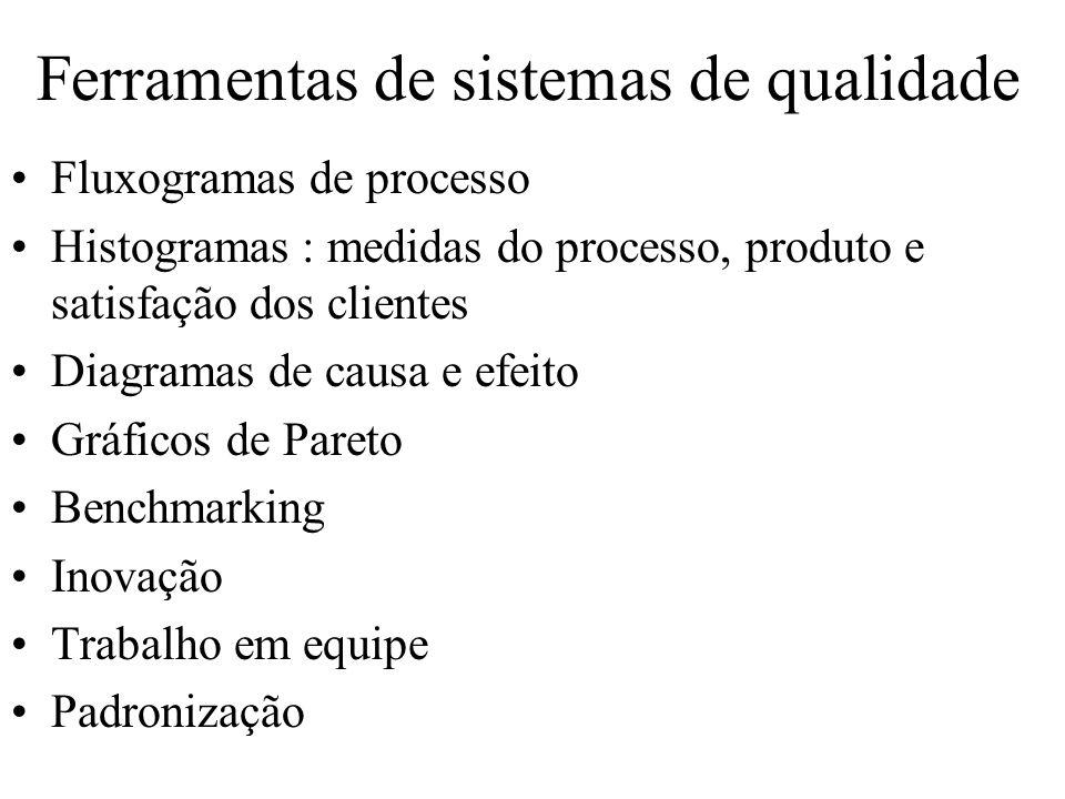 Ferramentas de sistemas de qualidade Fluxogramas de processo Histogramas : medidas do processo, produto e satisfação dos clientes Diagramas de causa e