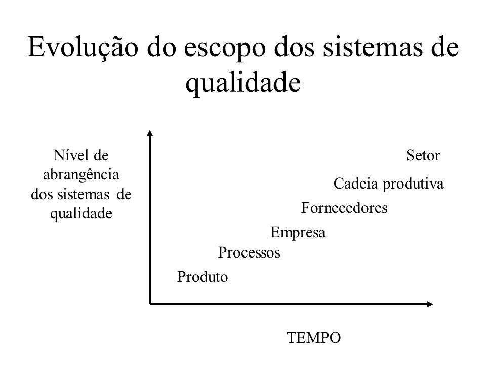 Evolução do escopo dos sistemas de qualidade TEMPO Nível de abrangência dos sistemas de qualidade Produto Processos Empresa Fornecedores Cadeia produt