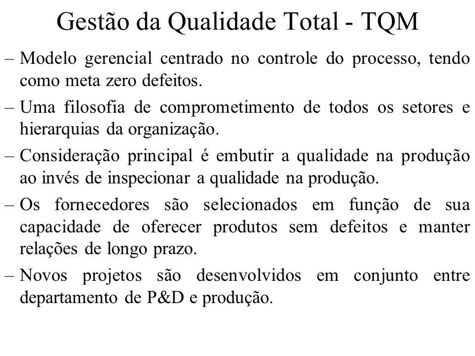Gestão da Qualidade Total - TQM –Modelo gerencial centrado no controle do processo, tendo como meta zero defeitos. –Uma filosofia de comprometimento d