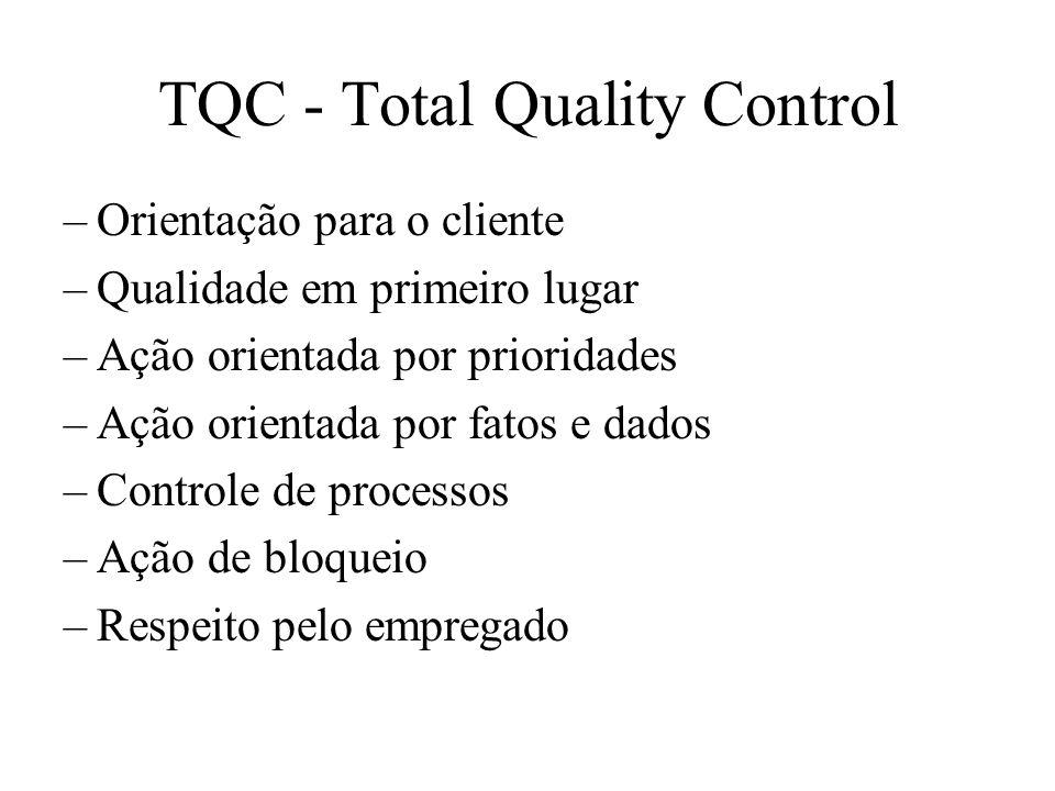 TQC - Total Quality Control –Orientação para o cliente –Qualidade em primeiro lugar –Ação orientada por prioridades –Ação orientada por fatos e dados