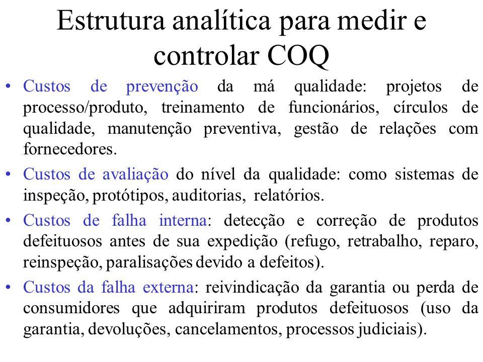 Estrutura analítica para medir e controlar COQ Custos de prevenção da má qualidade: projetos de processo/produto, treinamento de funcionários, círculo