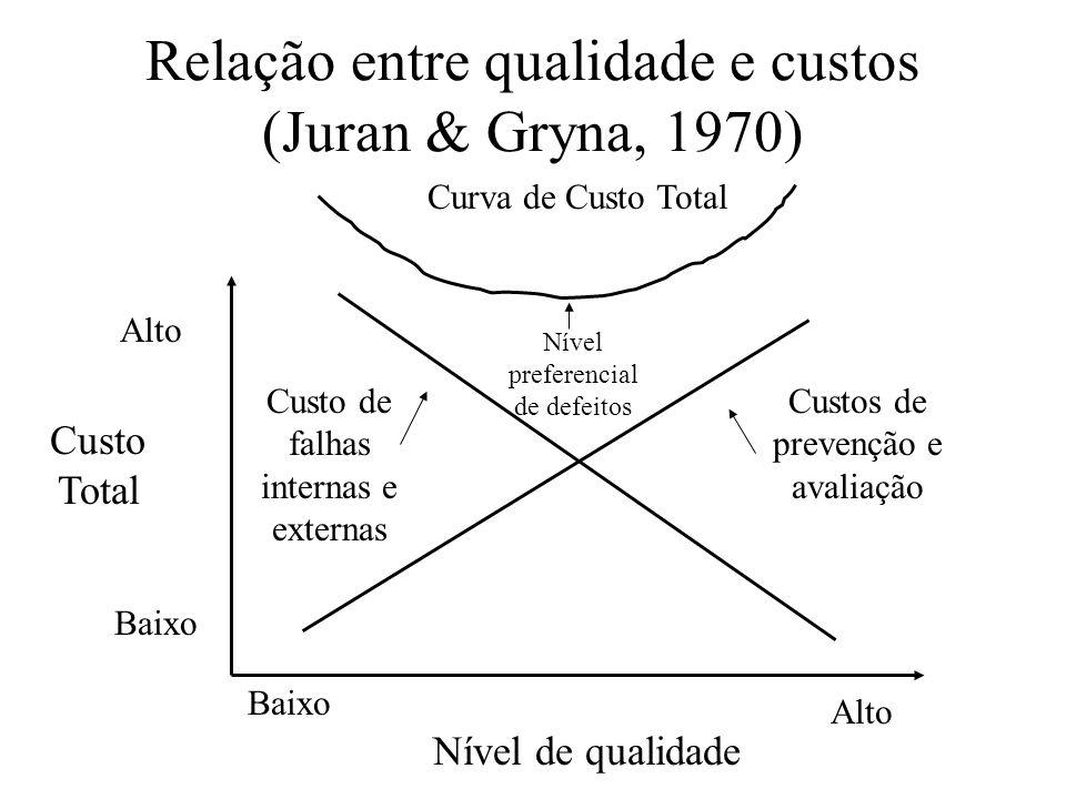 Relação entre qualidade e custos (Juran & Gryna, 1970) Custo Total Alto Baixo Nível de qualidade Curva de Custo Total Custo de falhas internas e exter