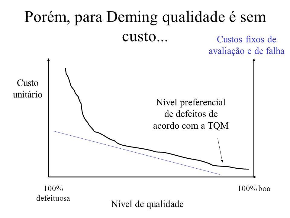 Porém, para Deming qualidade é sem custo... Custo unitário Nível de qualidade 100% defeituosa 100% boa Nível preferencial de defeitos de acordo com a