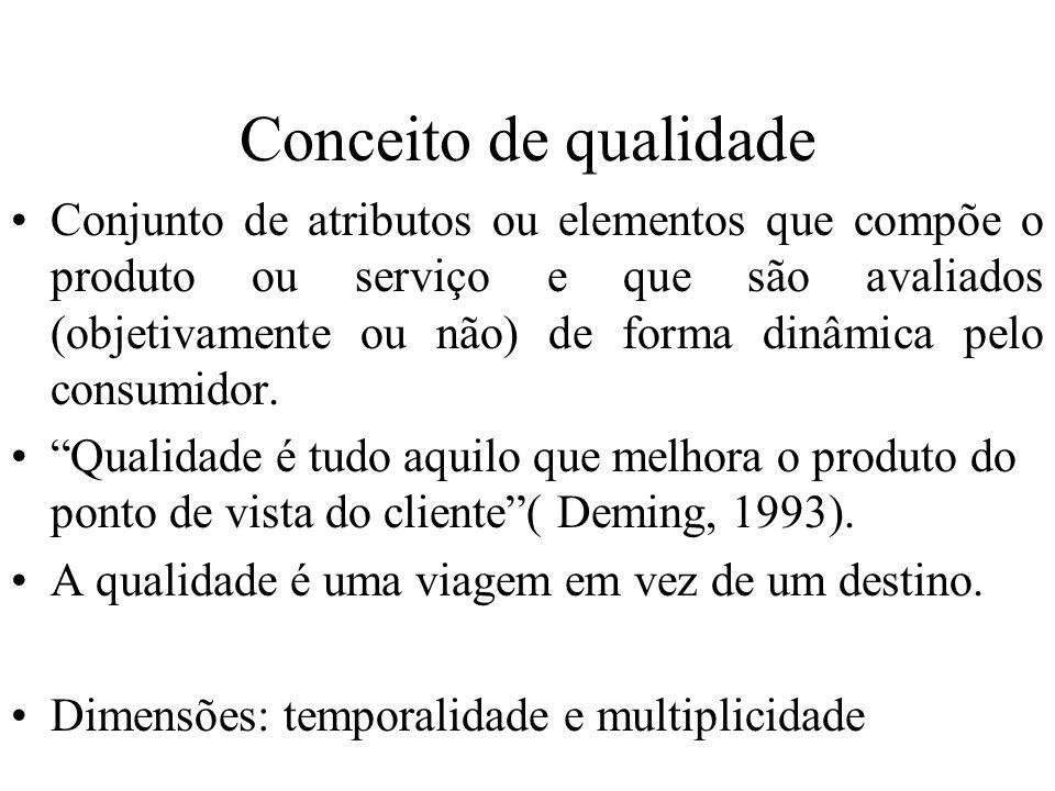 Conceito de qualidade Conjunto de atributos ou elementos que compõe o produto ou serviço e que são avaliados (objetivamente ou não) de forma dinâmica