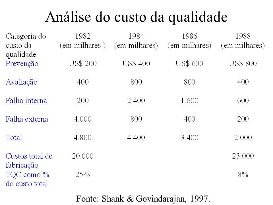 Análise do custo da qualidade Fonte: Shank & Govindarajan, 1997.