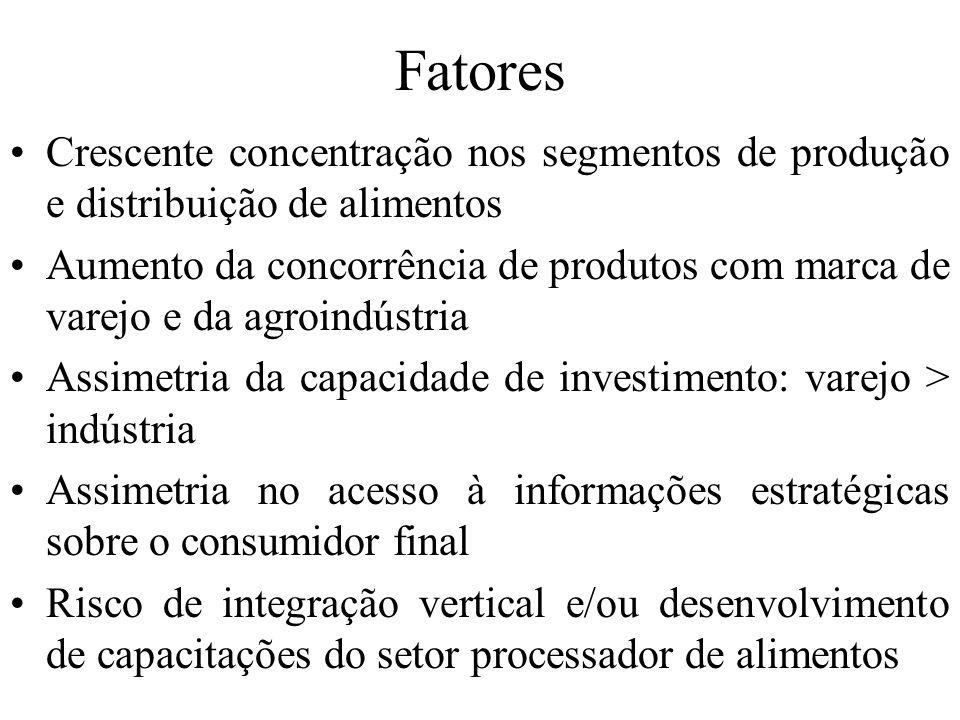Fatores Crescente concentração nos segmentos de produção e distribuição de alimentos Aumento da concorrência de produtos com marca de varejo e da agro