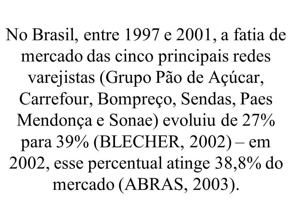 No Brasil, entre 1997 e 2001, a fatia de mercado das cinco principais redes varejistas (Grupo Pão de Açúcar, Carrefour, Bompreço, Sendas, Paes Mendonç