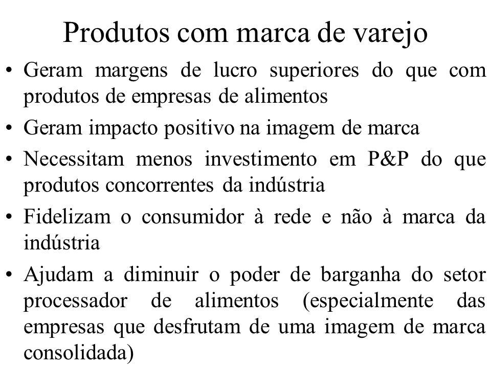 Produtos com marca de varejo Geram margens de lucro superiores do que com produtos de empresas de alimentos Geram impacto positivo na imagem de marca