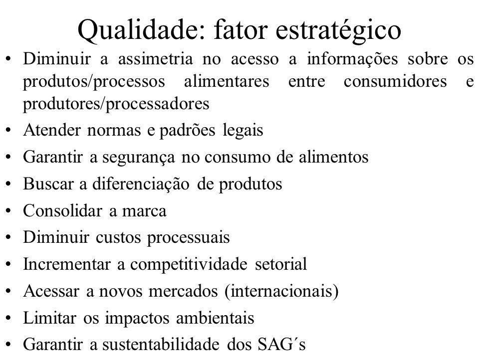 Qualidade: fator estratégico Diminuir a assimetria no acesso a informações sobre os produtos/processos alimentares entre consumidores e produtores/pro