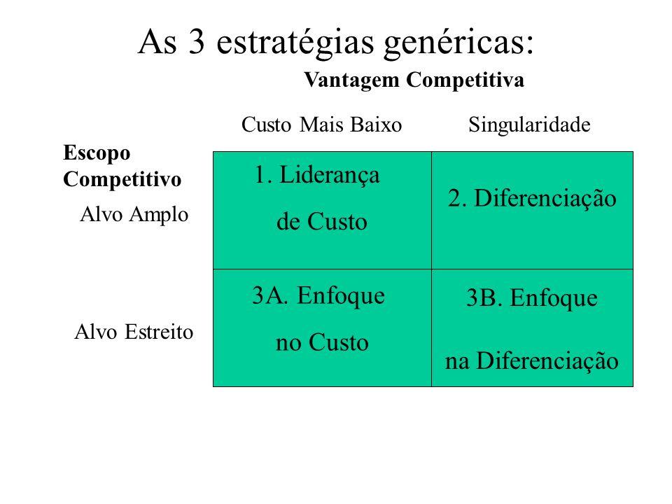 As 3 estratégias genéricas: 1. Liderança de Custo 2. Diferenciação 3A. Enfoque no Custo 3B. Enfoque na Diferenciação Vantagem Competitiva Custo Mais B