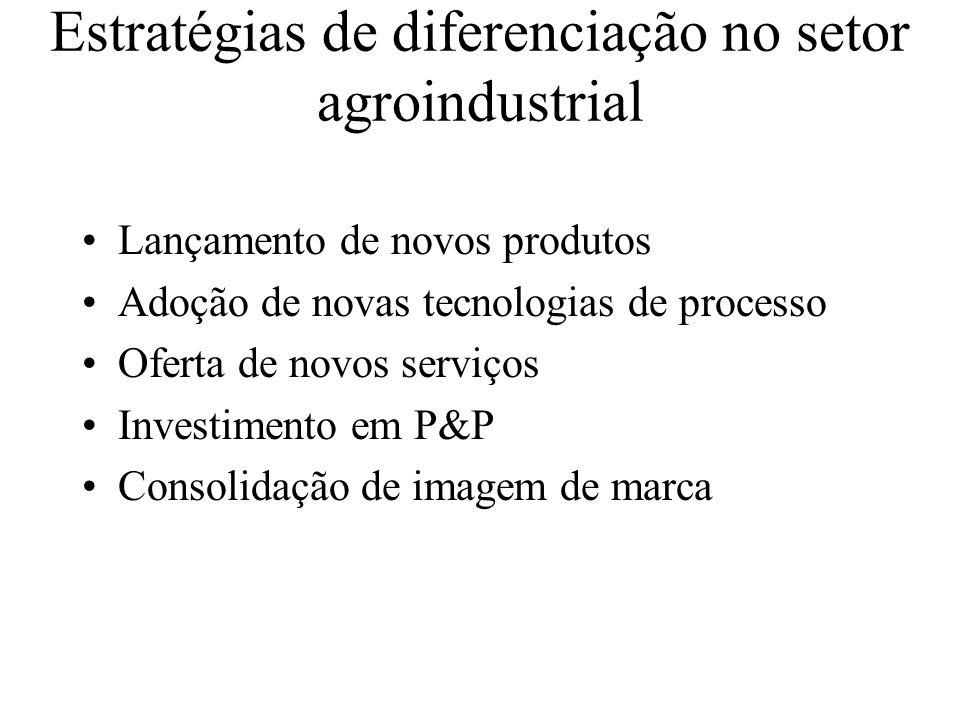 Estratégias de diferenciação no setor agroindustrial Lançamento de novos produtos Adoção de novas tecnologias de processo Oferta de novos serviços Inv