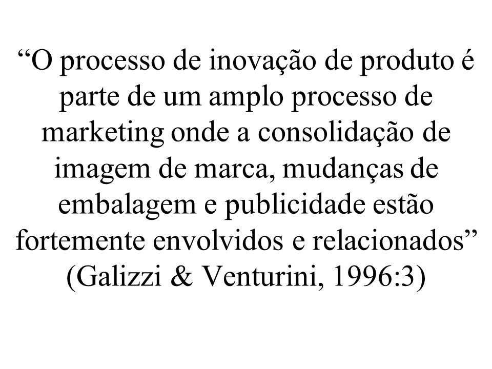O processo de inovação de produto é parte de um amplo processo de marketing onde a consolidação de imagem de marca, mudanças de embalagem e publicidad