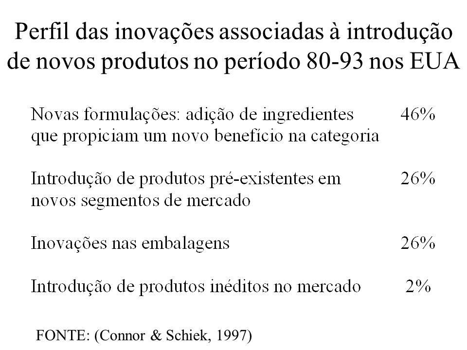 Perfil das inovações associadas à introdução de novos produtos no período 80-93 nos EUA FONTE: (Connor & Schiek, 1997)