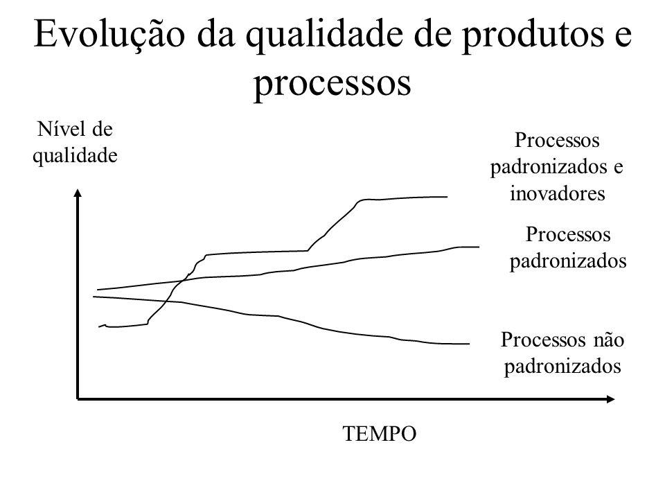 Evolução da qualidade de produtos e processos TEMPO Nível de qualidade Processos não padronizados Processos padronizados Processos padronizados e inov