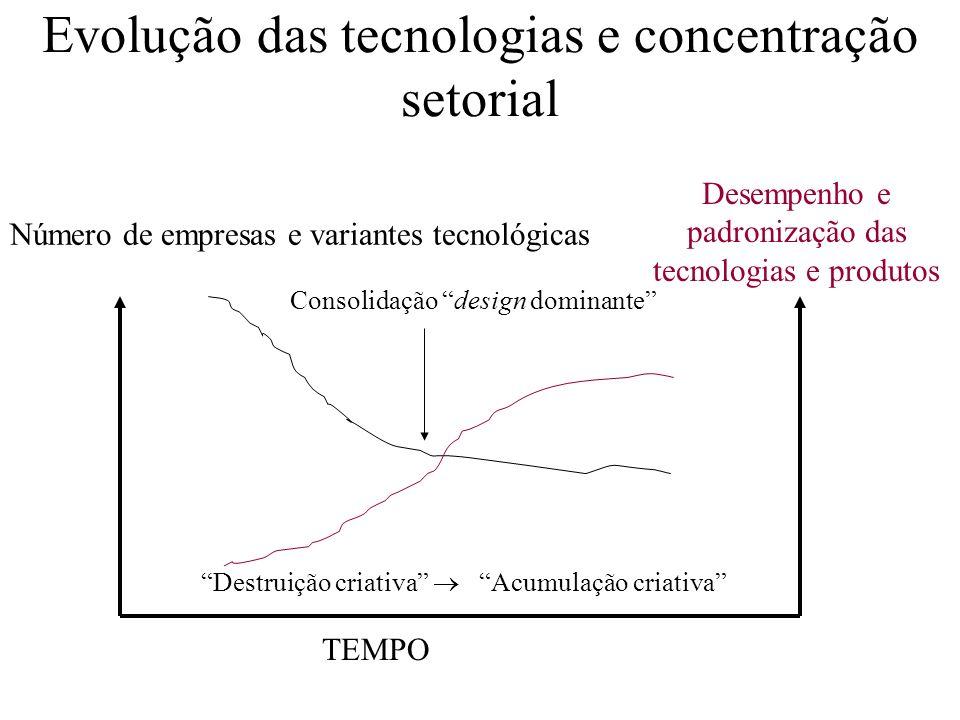 Evolução das tecnologias e concentração setorial Número de empresas e variantes tecnológicas Consolidação design dominante TEMPO Destruição criativa A