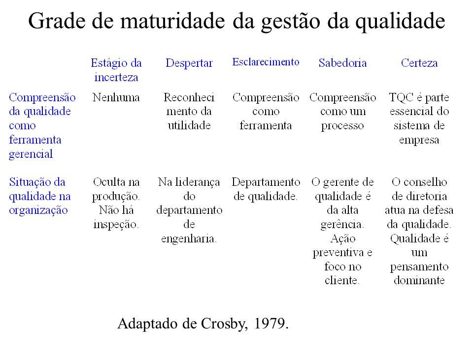 Grade de maturidade da gestão da qualidade Adaptado de Crosby, 1979.