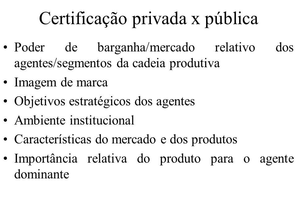 Certificação privada x pública Poder de barganha/mercado relativo dos agentes/segmentos da cadeia produtiva Imagem de marca Objetivos estratégicos dos