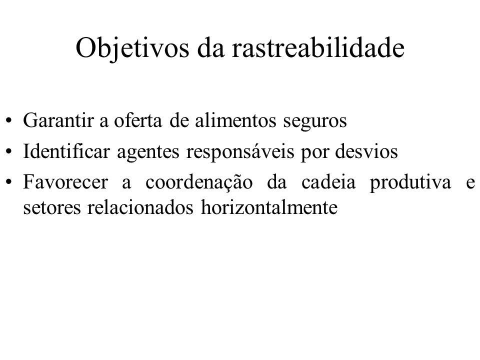 Objetivos da rastreabilidade Garantir a oferta de alimentos seguros Identificar agentes responsáveis por desvios Favorecer a coordenação da cadeia pro
