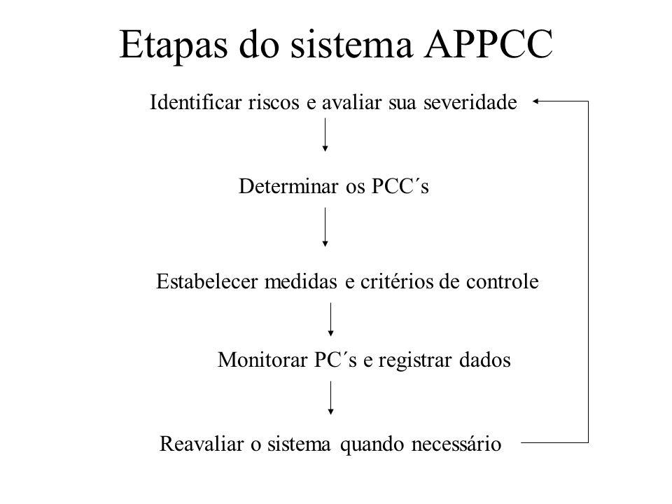 Etapas do sistema APPCC Identificar riscos e avaliar sua severidade Determinar os PCC´s Estabelecer medidas e critérios de controle Monitorar PC´s e r