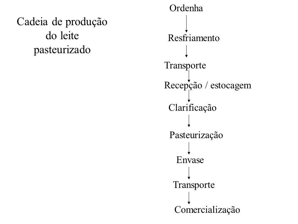 Ordenha Resfriamento Transporte Clarificação Pasteurização Envase Transporte Comercialização Cadeia de produção do leite pasteurizado Recepção / estoc