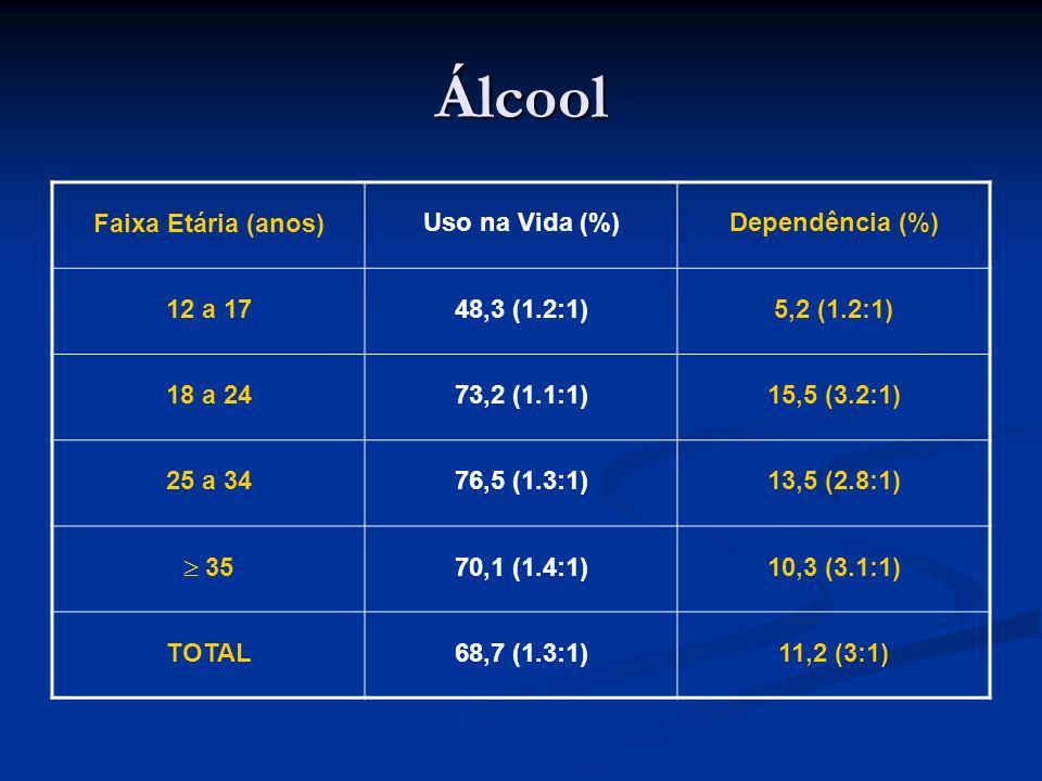 Álcool Faixa Etária (anos) Uso na Vida (%)Dependência (%) 12 a 1748,3 (1.2:1)5,2 (1.2:1) 18 a 2473,2 (1.1:1)15,5 (3.2:1) 25 a 3476,5 (1.3:1)13,5 (2.8: