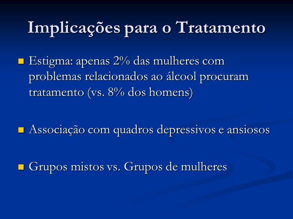 Implicações para o Tratamento Estigma: apenas 2% das mulheres com problemas relacionados ao álcool procuram tratamento (vs. 8% dos homens) Estigma: ap
