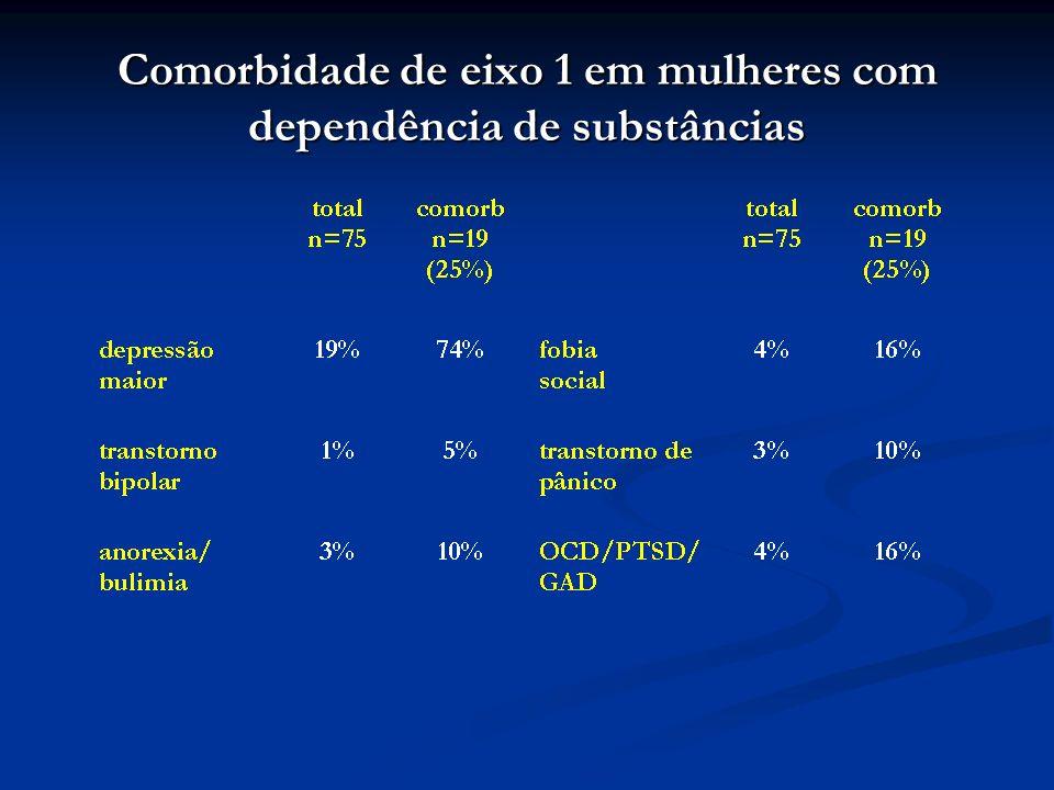 Comorbidade de eixo 1 em mulheres com dependência de substâncias