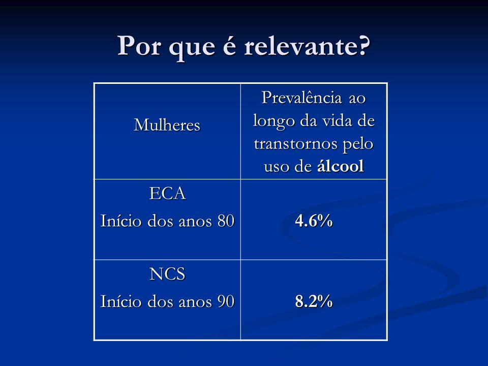 Por que é relevante? Mulheres Prevalência ao longo da vida de transtornos pelo uso de álcool ECA Início dos anos 80 4.6% NCS Início dos anos 90 8.2%