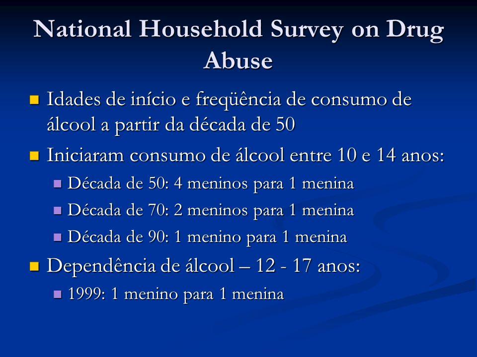 National Comorbidity Survey Início de uso de álcool mais cedo entre mulheres Início de uso de álcool mais cedo entre mulheres Queda de.06 ao ano na relação homem/mulher de início de consumo antes dos 15 anos (estável nas últimas 4 décadas) Queda de.06 ao ano na relação homem/mulher de início de consumo antes dos 15 anos (estável nas últimas 4 décadas) Mantendo-se essa queda, não haverá mais diferença a partir de 2005 Mantendo-se essa queda, não haverá mais diferença a partir de 2005 Nelson CB et al.