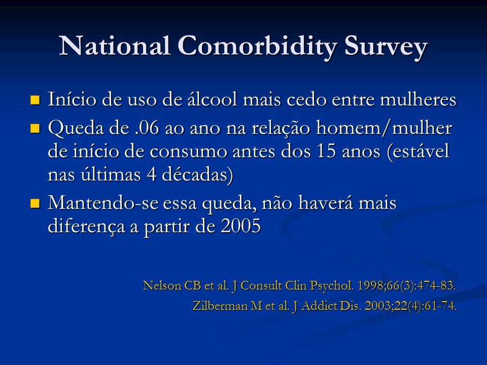 National Comorbidity Survey Início de uso de álcool mais cedo entre mulheres Início de uso de álcool mais cedo entre mulheres Queda de.06 ao ano na re