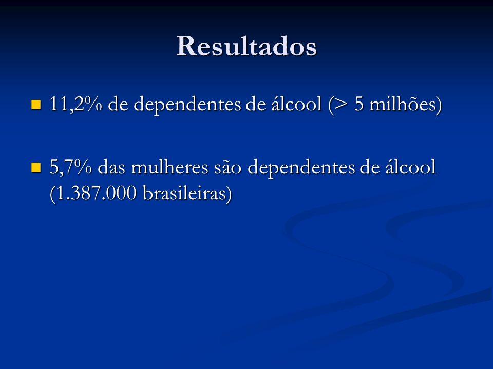 Álcool Faixa Etária (anos) Uso na Vida (%)Dependência (%) 12 a 1748,3 (1.2:1)5,2 (1.2:1) 18 a 2473,2 (1.1:1)15,5 (3.2:1) 25 a 3476,5 (1.3:1)13,5 (2.8:1) 35 70,1 (1.4:1)10,3 (3.1:1) TOTAL68,7 (1.3:1)11,2 (3:1)