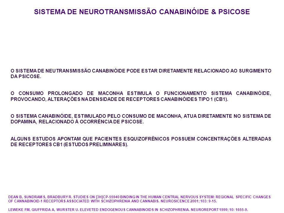 SISTEMA DE NEUROTRANSMISSÃO CANABINÓIDE O SISTEMA DE NEUTRANSMISSÃO CANABINÓIDE PODE ESTAR DIRETAMENTE RELACIONADO AO SURGIMENTO DA PSICOSE. O CONSUMO