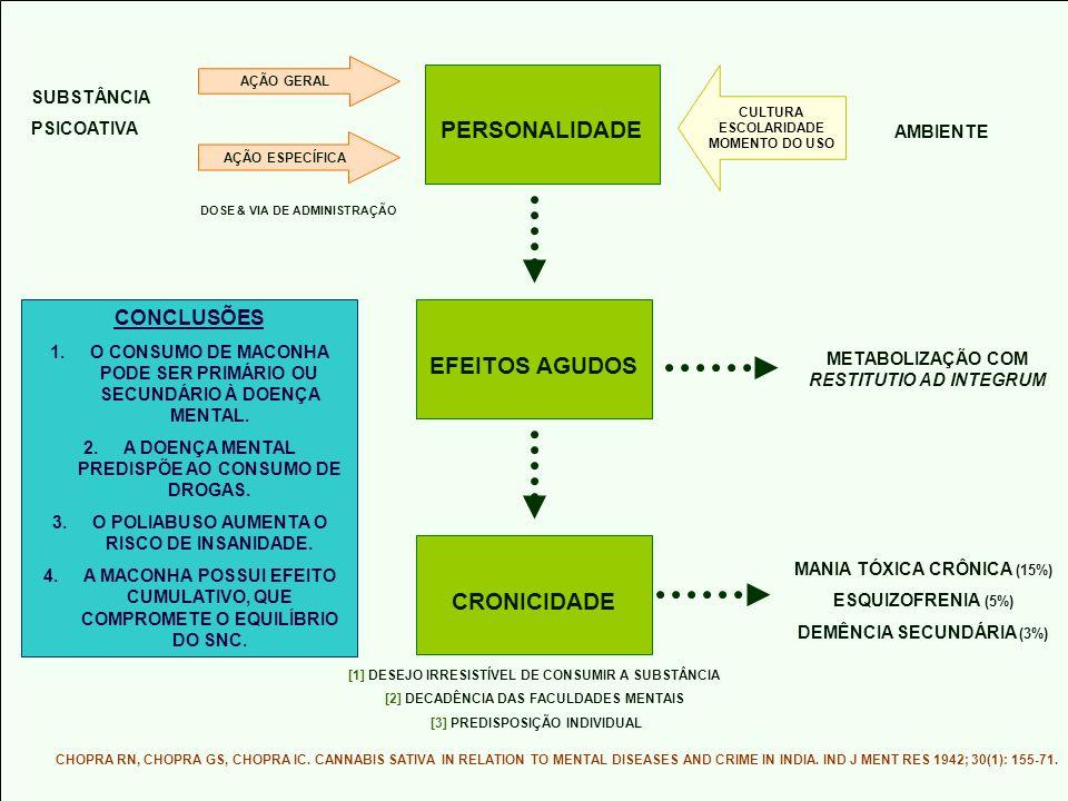PERSONALIDADE SUBSTÂNCIA PSICOATIVA AÇÃO GERAL AÇÃO ESPECÍFICA CULTURA ESCOLARIDADE MOMENTO DO USO AMBIENTE DOSE & VIA DE ADMINISTRAÇÃO EFEITOS AGUDOS METABOLIZAÇÃO COM RESTITUTIO AD INTEGRUM CRONICIDADE MANIA TÓXICA CRÔNICA (15%) ESQUIZOFRENIA (5%) DEMÊNCIA SECUNDÁRIA (3%) [1] DESEJO IRRESISTÍVEL DE CONSUMIR A SUBSTÂNCIA [2] DECADÊNCIA DAS FACULDADES MENTAIS [3] PREDISPOSIÇÃO INDIVIDUAL CONCLUSÕES 1.O CONSUMO DE MACONHA PODE SER PRIMÁRIO OU SECUNDÁRIO À DOENÇA MENTAL.
