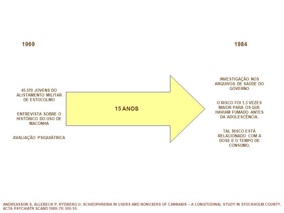 45.570 JOVENS DO ALISTAMENTO MILITAR DE ESTOCOLMO ENTREVISTA SOBRE O HISTÓRICO DO USO DE MACONHA AVALIAÇÃO PSIQUIÁTRICA 15 ANOS 19691984 INVESTIGAÇÃO NOS ARQUIVOS DE SAÚDE DO GOVERNO O RISCO FOI 1,3 VEZES MAIOR PARA OS QUE HAVIAM FUMADO ANTES DA ADOLESCÊNCIA.